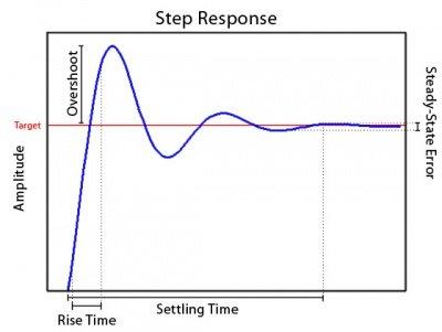 PID-Step_Response